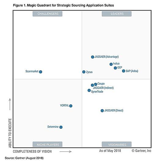 Gartner Magic Quadrant for  Strategic Sourcing Application Suites 2018