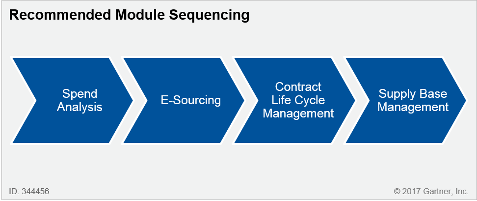 Recommended-Module-Sequencing