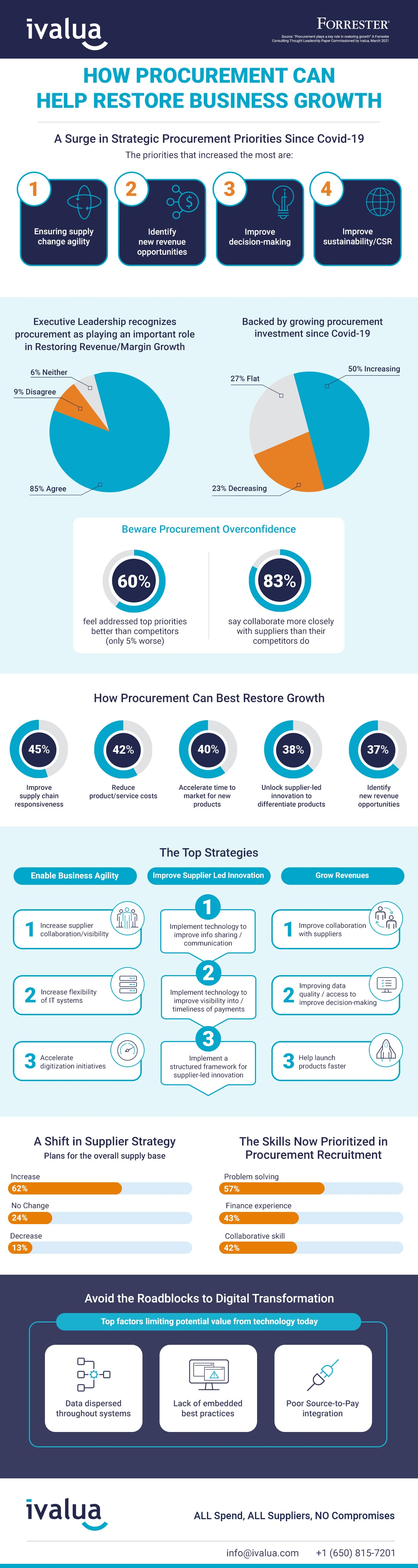 infographic-Forrester-2021-Restoring-Growth-min