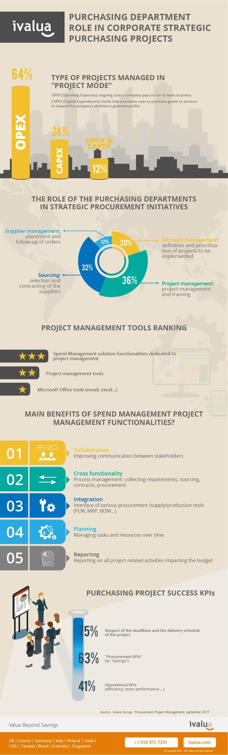ivalua-infographic-purchasing-department-role-in-corporate-strategic-purchasing-projects-1.jpg